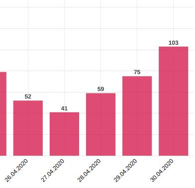 Covid-19, stav. Poslední aktualizace počtu pozitivních nálezů v tomto grafu byla provedena k půlnoci předchozího dne.